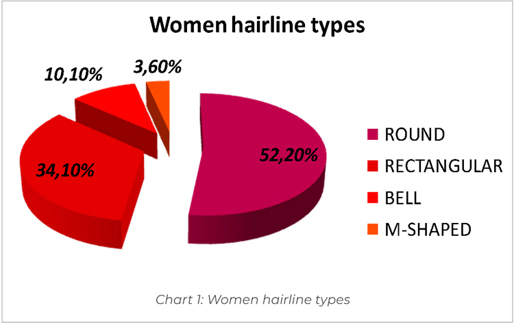 picture women hairline types